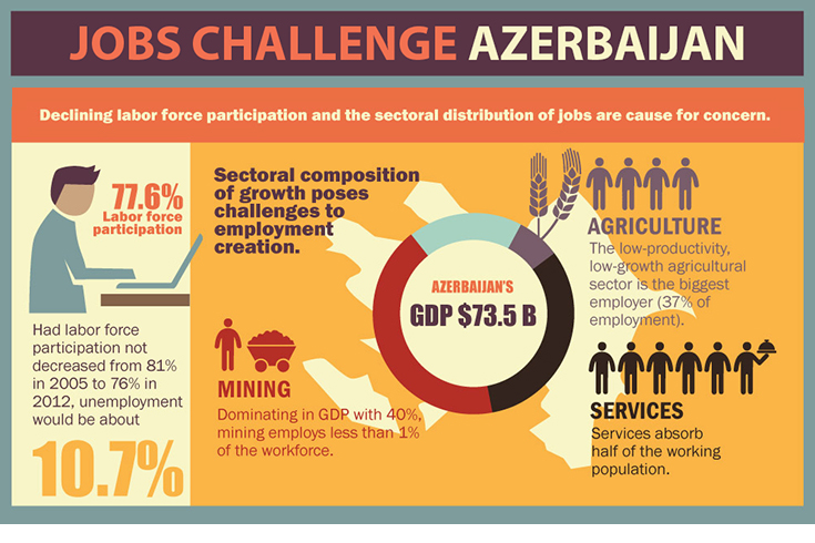Challenges that face Azerbaijan include a declining work force.
