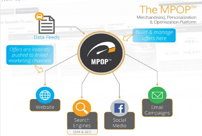 MPOP offers dealerships a better and easier way to merchandise their products through digital marketing.