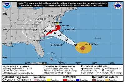 Medium hurricane florence track
