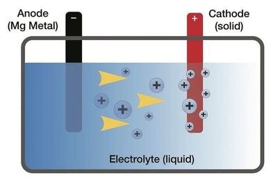 A magnesium-based battery has the potential to be more power dense than current lithium-ion technology.