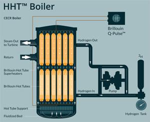 Brillouin Energy HTT Boiler System schematics.