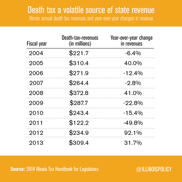 Large death tax