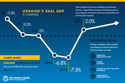 The World Bank forecasts a 7.5 percent drop in Ukraine's gross domestic product this year.