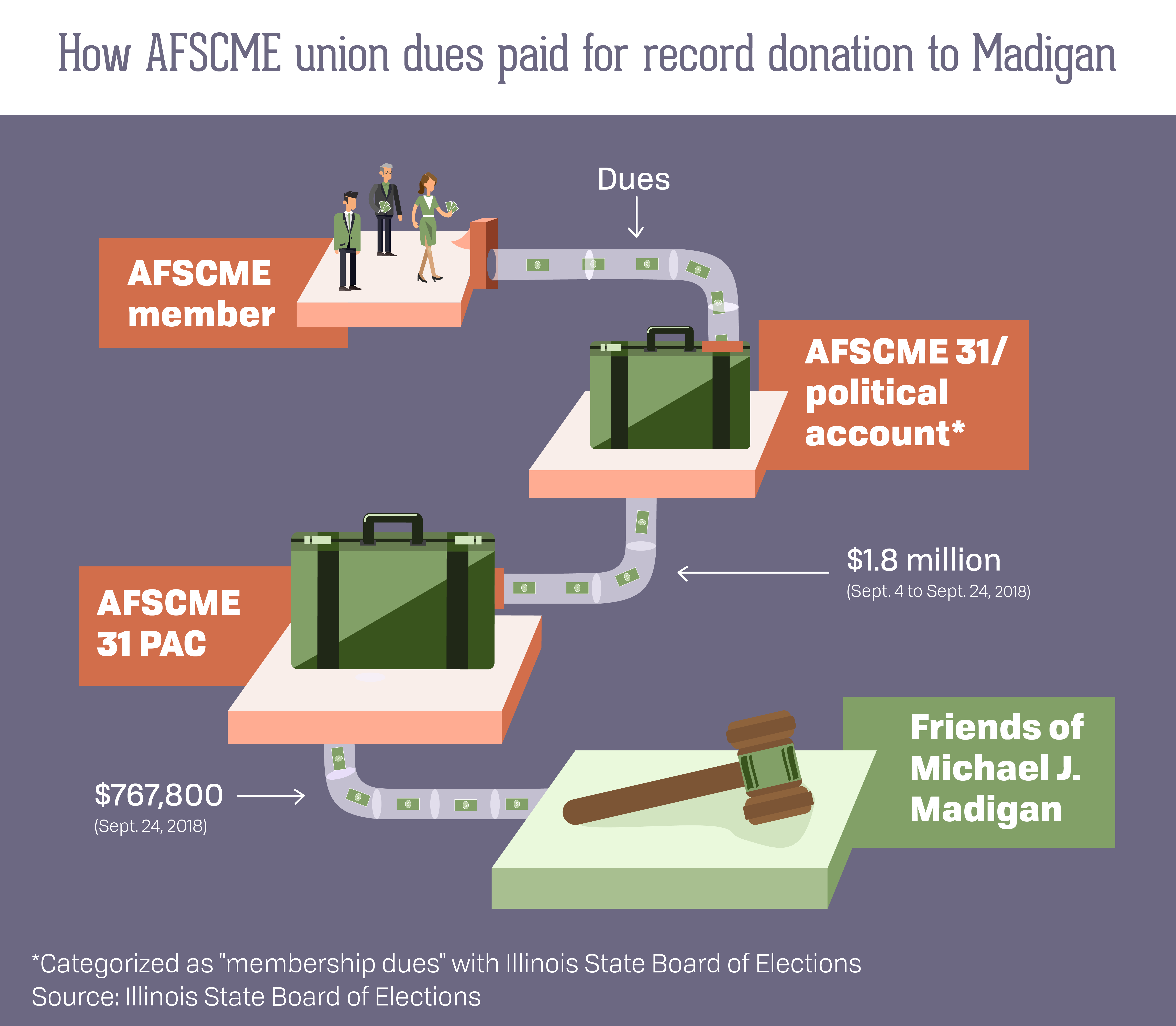 AFSCME funnels union dues to Mike Madigan | Madison - St