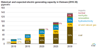 Vietnam poised to enhance electrical output.