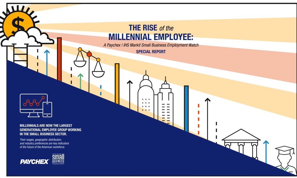 While millennial-aged females total slightly fewer than the national average for all age groups, the wage gap is slightly narrower.