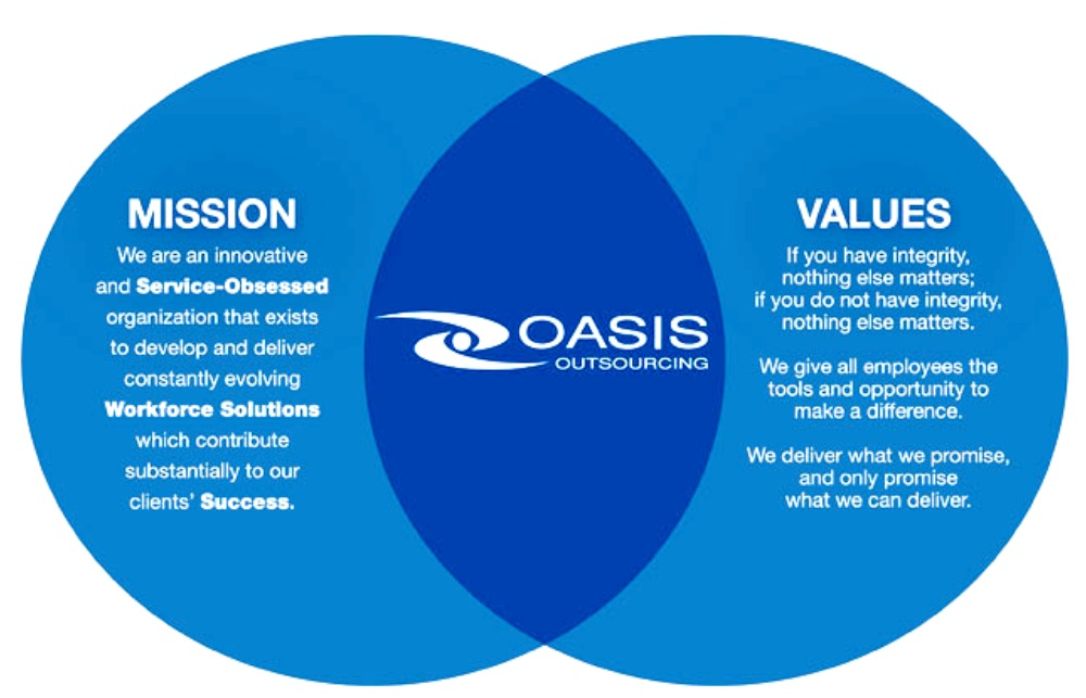Oasis now employs 260,000 staffers and serves over 8,000 U.S. clients.