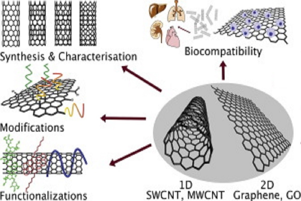 Worldwide Market Reports offers a .pdf brochure of the Carbon Nanomaterials South America Market.