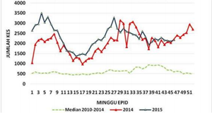 This graph illustrates weekly case counts in Malaysia up to Oct. 31.
