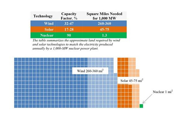 This graph visualizes the space requirements for forms of renewable energy based on equivalent power output.