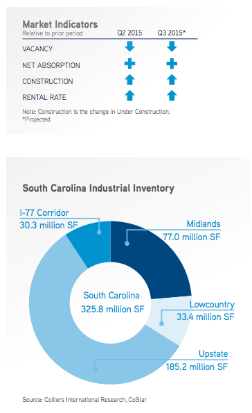 Growing automotive cluster benefits S.C. industrial market.