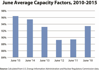 This graph indicates average capacity of nuclear reactors in June for the past five years.
