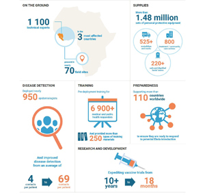 This graphic details different statistical aspects of the effort against the Ebola outbreak in West Africa.