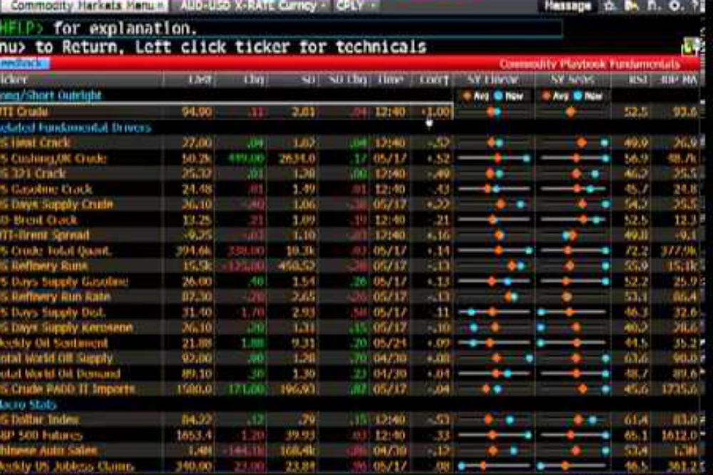The Bloomberg Commodity Index Total Return performance was also positive for the month.