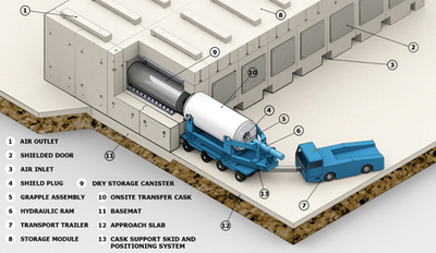 This diagram shows the proposed facility to hold nuclear fuel materials and waste.
