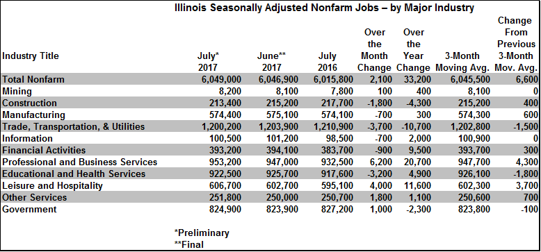 Illinois Seasonally Adjusted Nonfarm Jobs by Major Industry