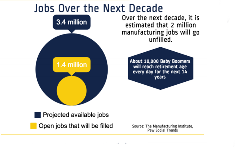 This graphic represents projected available jobs and projected workers that are qualified to fill them.