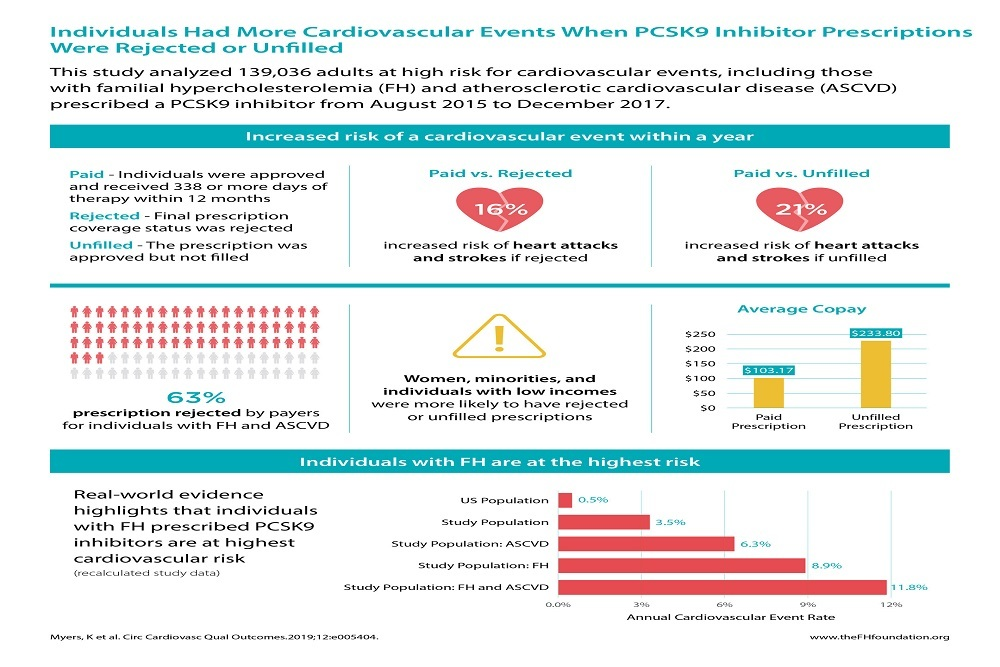 Individuals Had More Cardiovascular Events When PCSK9 Inhibitor Prescriptions Were Rejected or Unfilled. New research by the FH Foundation published in Circulation: Cardiovascular Quality and Outcomes.