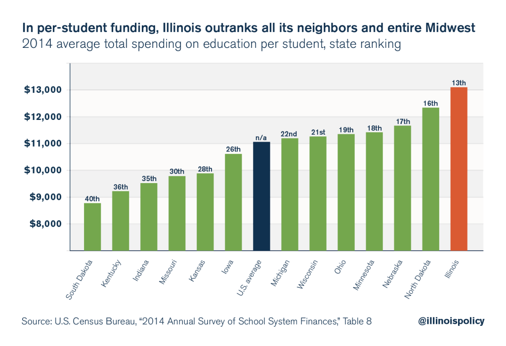 Illinois per-student spending in comparison with other Midwest states and the national average.