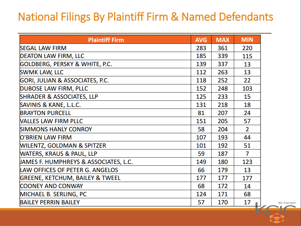 A chart from a report from liabilities consulting firm KCIC shows the law firms that named the highest number of defendants in its asbestos lawsuits.