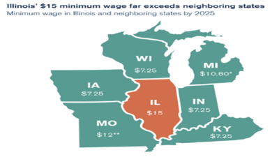 A bill proposes to adjust minimum wage in the state depending on residency.