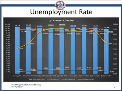 Lackawanna County unemployment data indicate some encouraging trends.