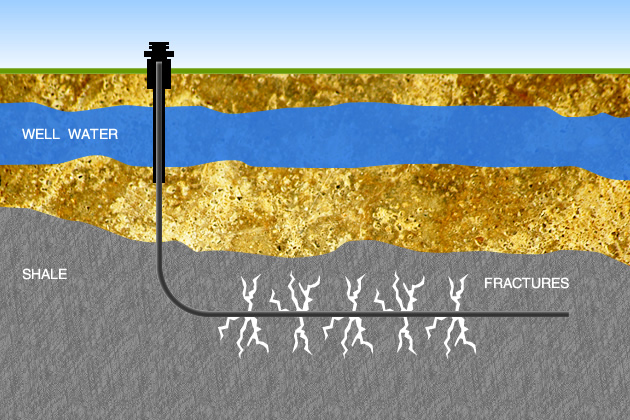 Hydraulic fracturing description