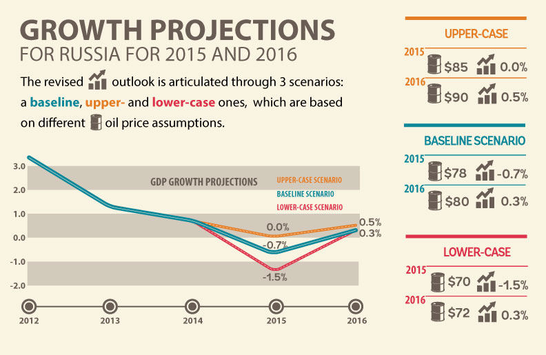 The World Bank has revised Russian growth predictions for 2015 and 2016.
