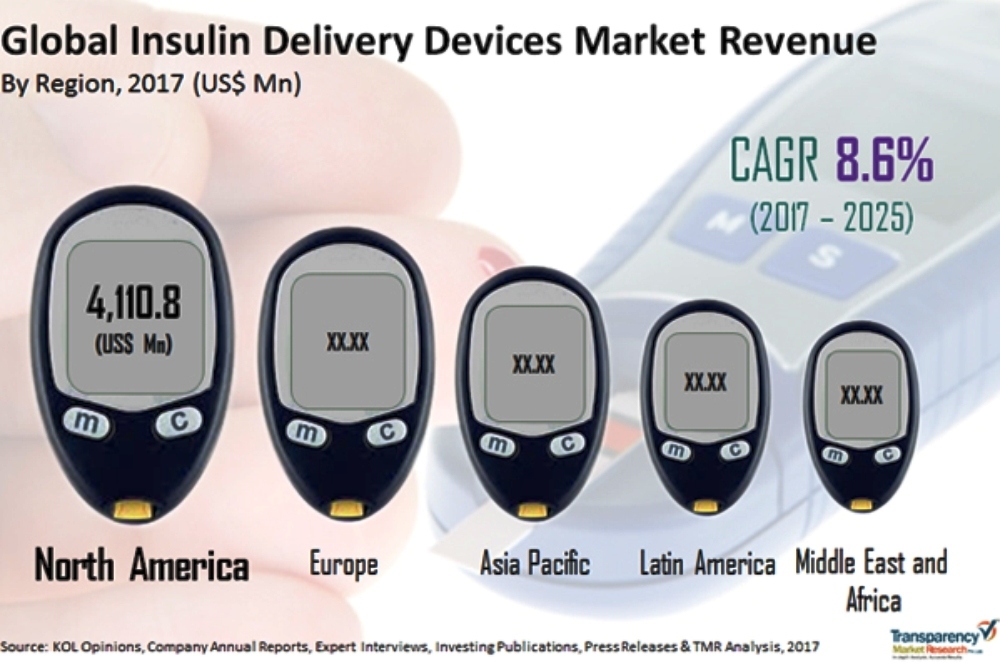 In 2016, insulin pens represented 42 percent of the entire device market, well ahead of syringes, pumps, patches and other alternatives.