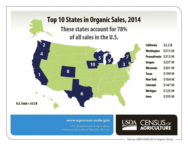 Sales from organic farms see 72 percent increase.