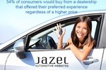 Jazel has worked with over 300 dealerships and is rapidly growing.