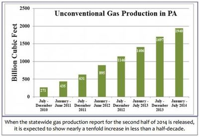 This graph shows natural gas production in Pennsylvania since July 2010.