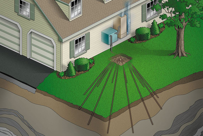 Geothermal heat pumps take advantage of a constant temperature underground.