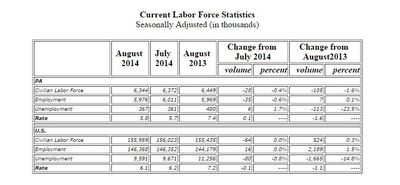 Statistics in unemployment from August 2014