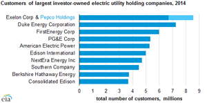 This graph shows leading companies by customer count, a merging between Exelon and Pepco would top the list.