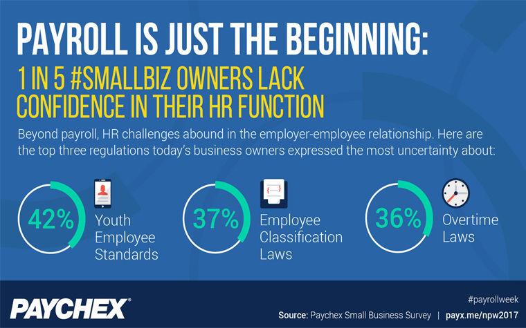Business owners often struggle to keep current with HR compliance laws.